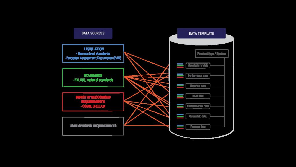 Standardiserer og digitaliserer byggenæringens verdikjede